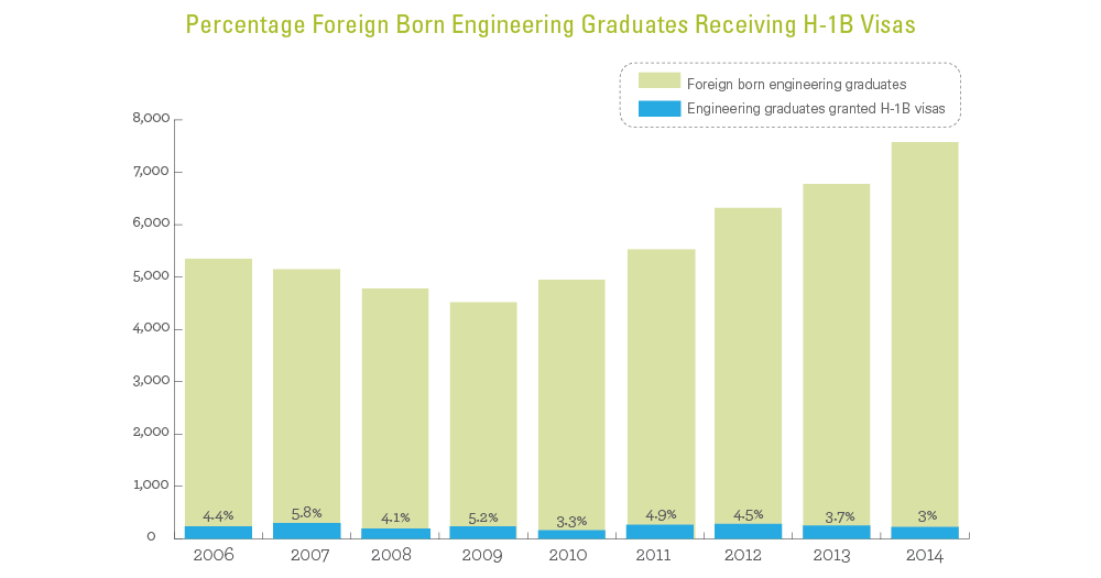 Percentage Foreign Born Engineering Graduates Receiving H-1B Visas