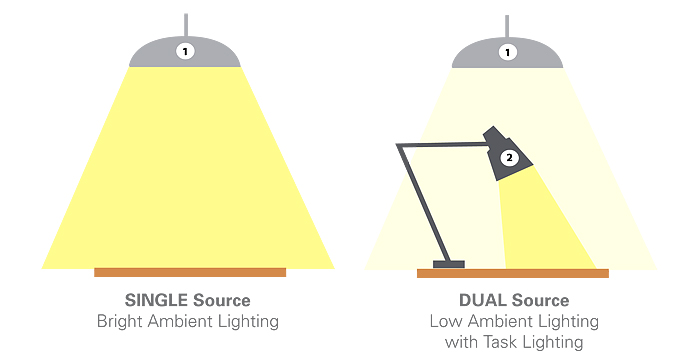 Dual Source Lighting
